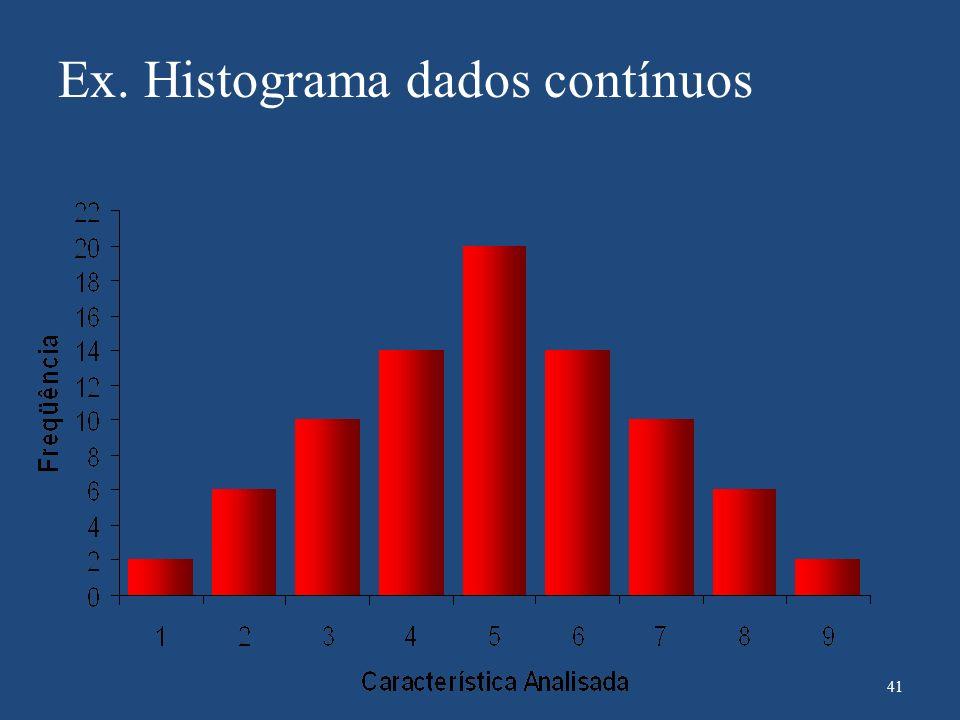 Ex. Histograma dados contínuos