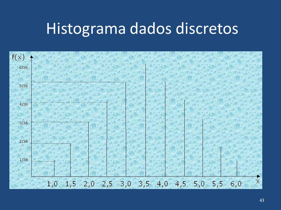 Histograma dados discretos