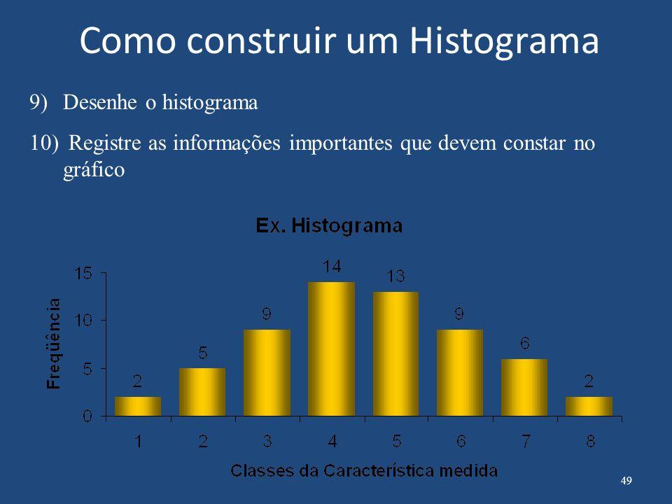 Como construir um Histograma