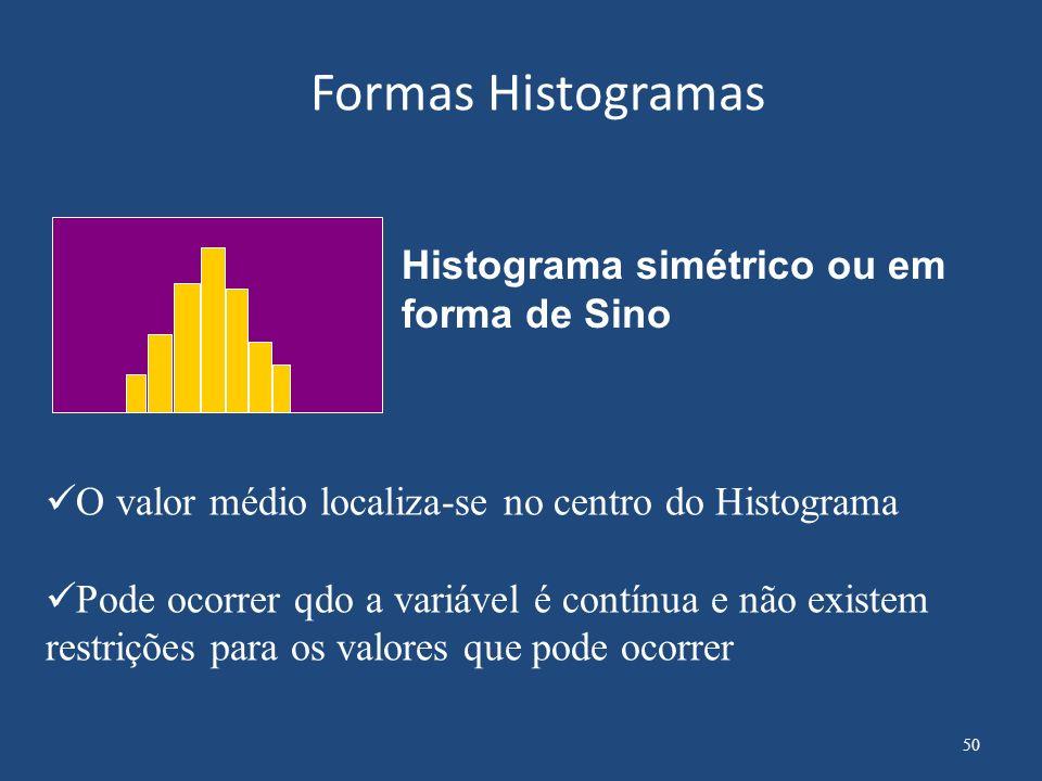 Formas Histogramas Histograma simétrico ou em forma de Sino