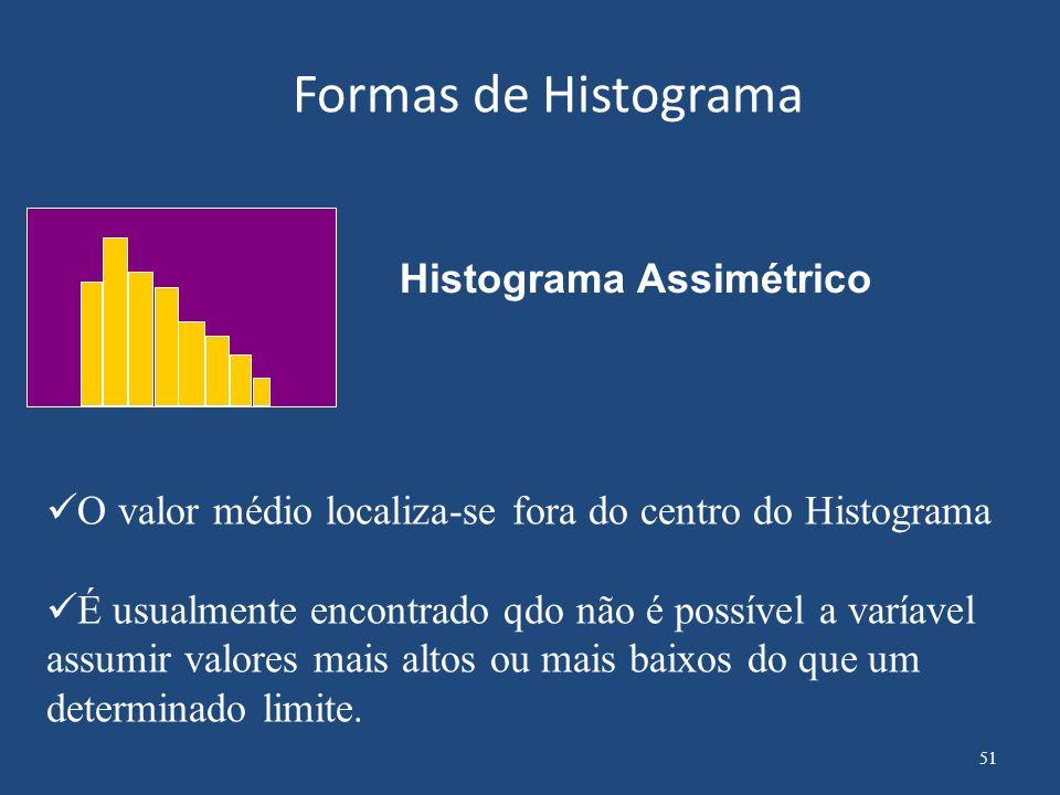 Formas de Histograma Histograma Assimétrico