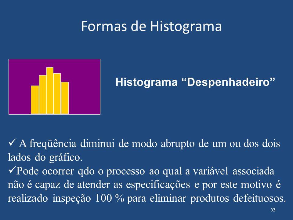 Formas de Histograma Histograma Despenhadeiro