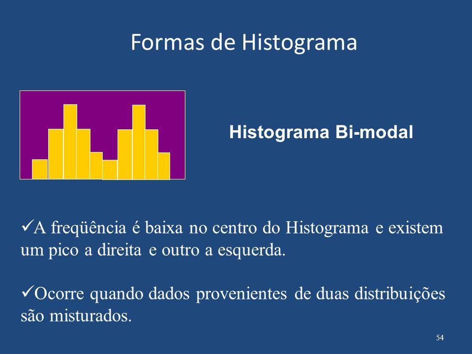 Formas de Histograma Histograma Bi-modal