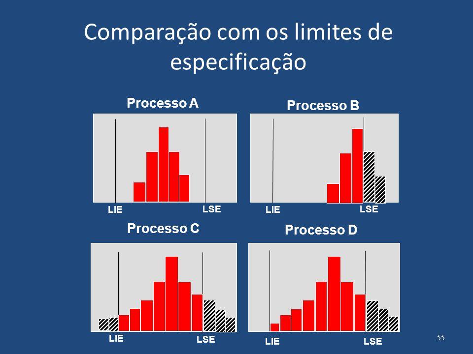 Comparação com os limites de especificação
