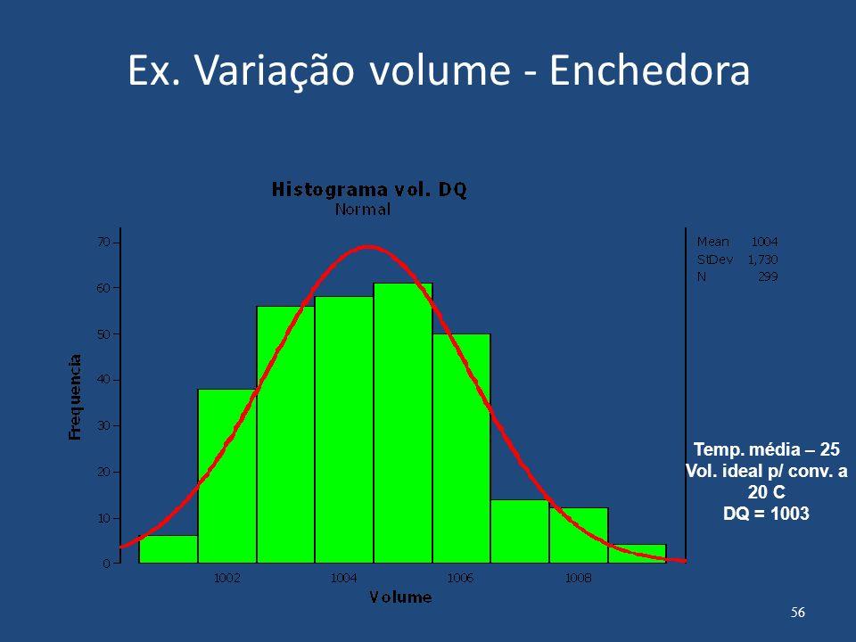 Ex. Variação volume - Enchedora