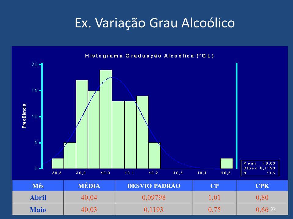 Ex. Variação Grau Alcoólico