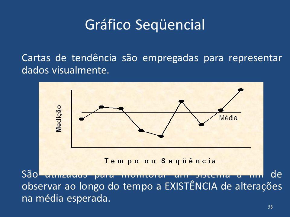 Gráfico Seqüencial Cartas de tendência são empregadas para representar dados visualmente.