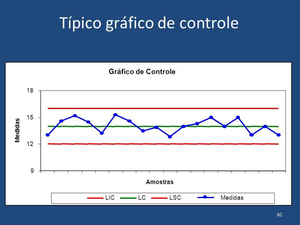 Típico gráfico de controle