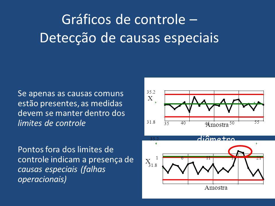 Gráficos de controle – Detecção de causas especiais