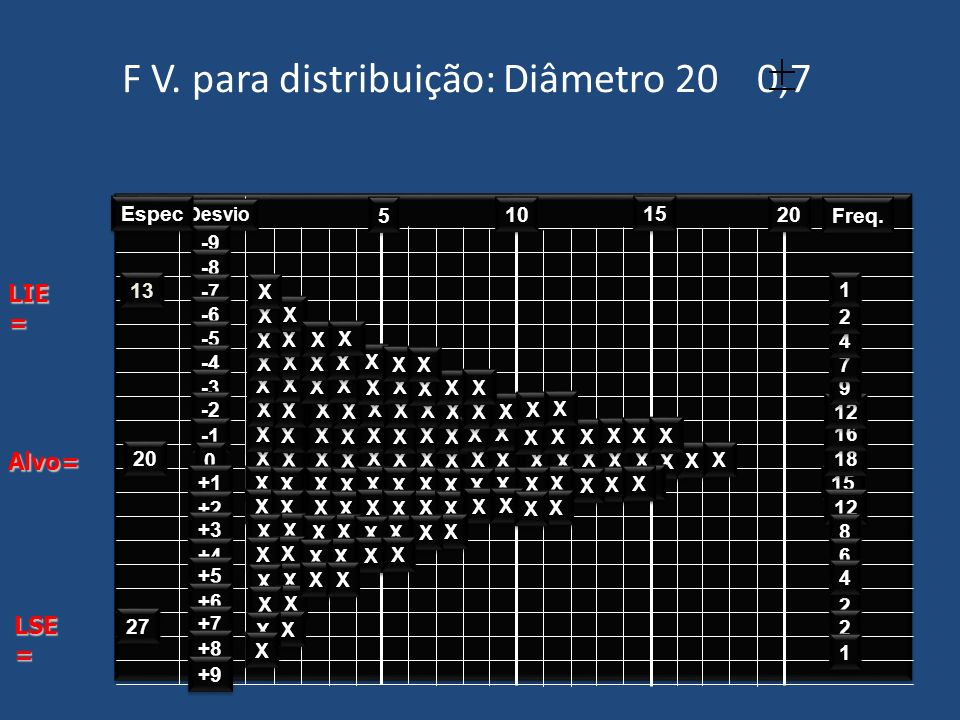 F V. para distribuição: Diâmetro 20 0,7