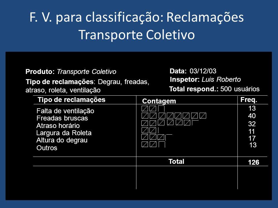 F. V. para classificação: Reclamações Transporte Coletivo