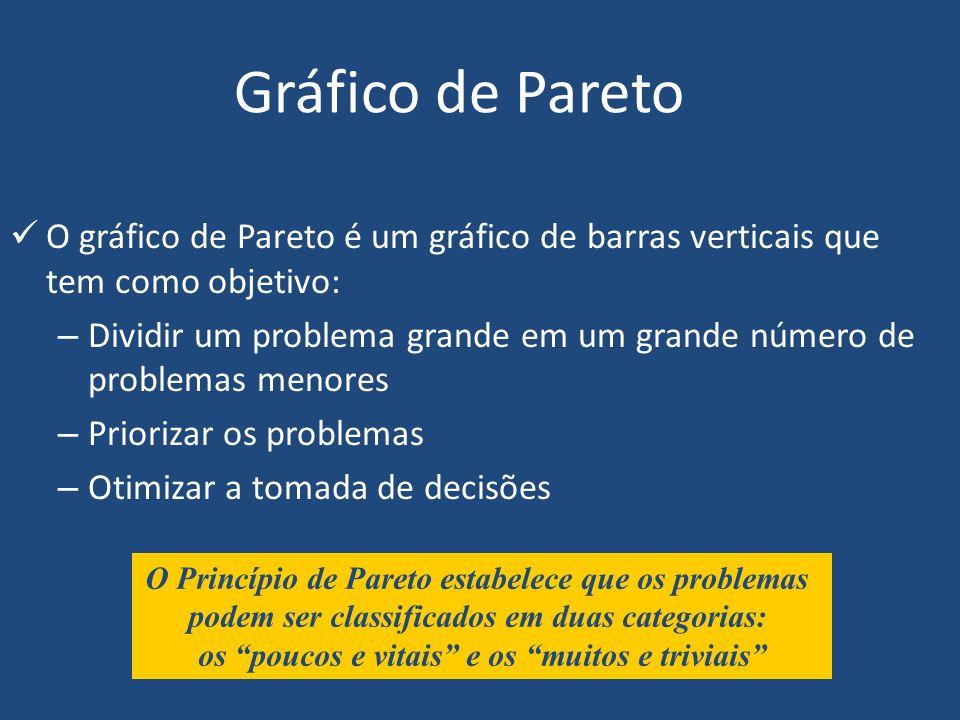 Gráfico de Pareto O gráfico de Pareto é um gráfico de barras verticais que tem como objetivo: