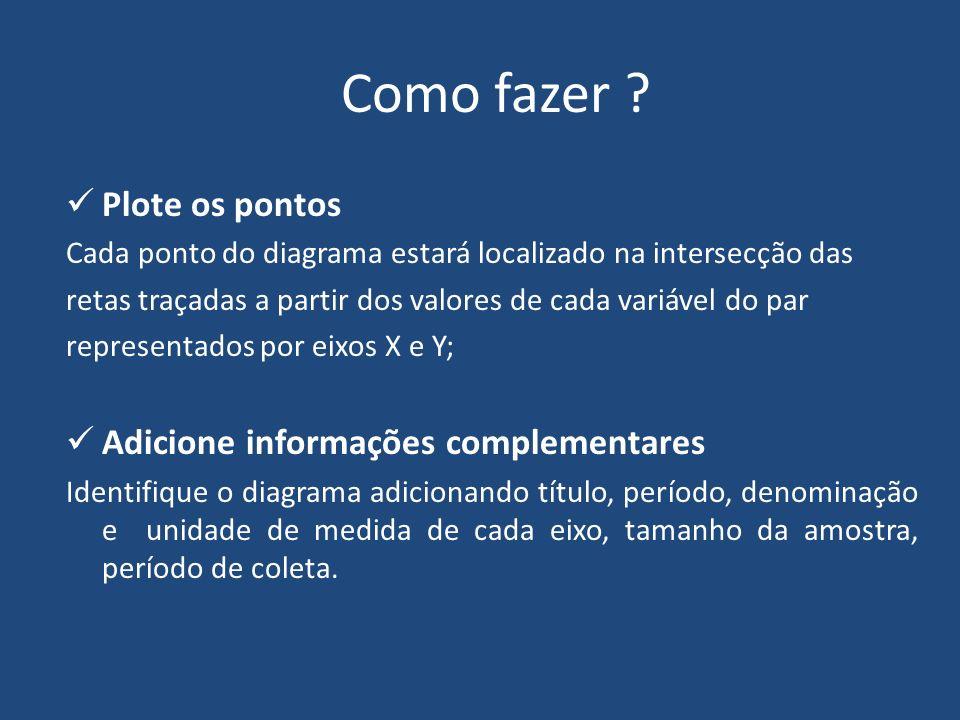Como fazer Plote os pontos Adicione informações complementares