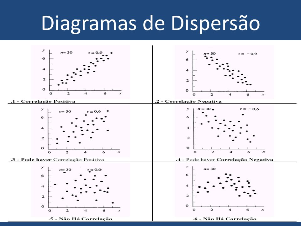 Diagramas de Dispersão