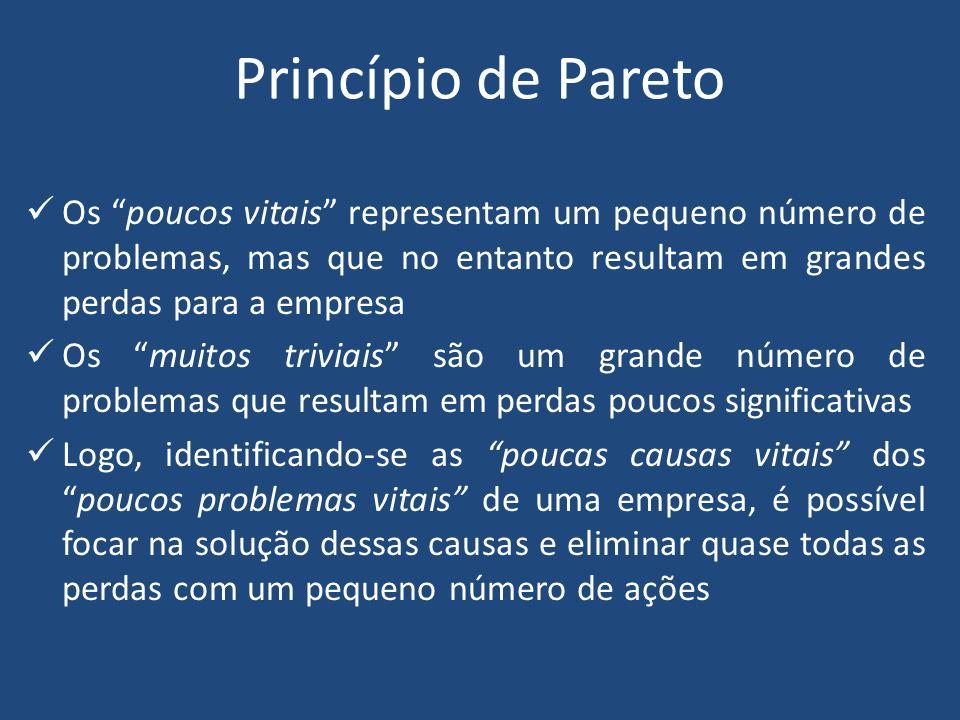 Princípio de Pareto Os poucos vitais representam um pequeno número de problemas, mas que no entanto resultam em grandes perdas para a empresa.