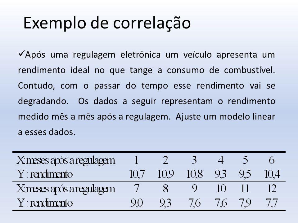Exemplo de correlação