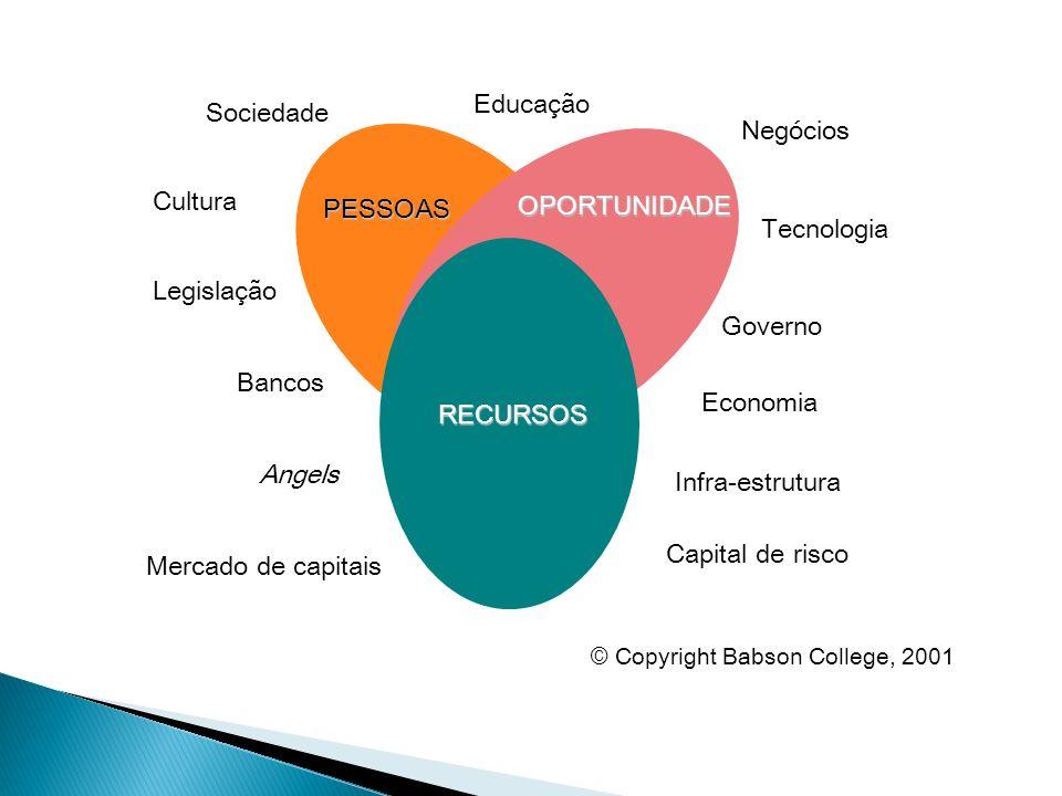Educação Sociedade Negócios Cultura PESSOAS OPORTUNIDADE Tecnologia