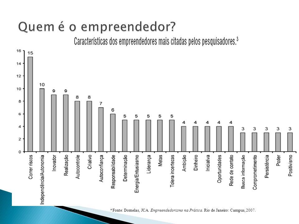 Quem é o empreendedor. *Fonte: Dornelas, JCA. Empreendedorismo na Prática.