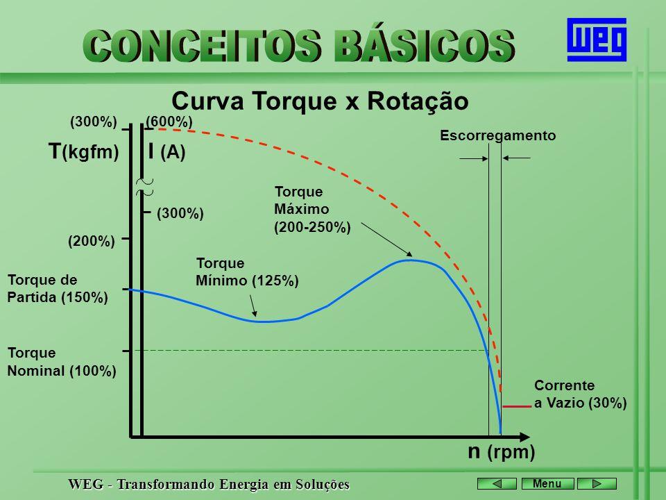 Curva Torque x Rotação T(kgfm) I (A) n (rpm) (300%) (600%)
