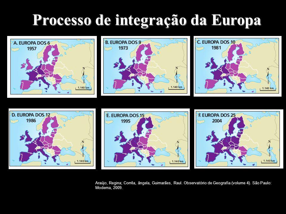 Processo de integração da Europa