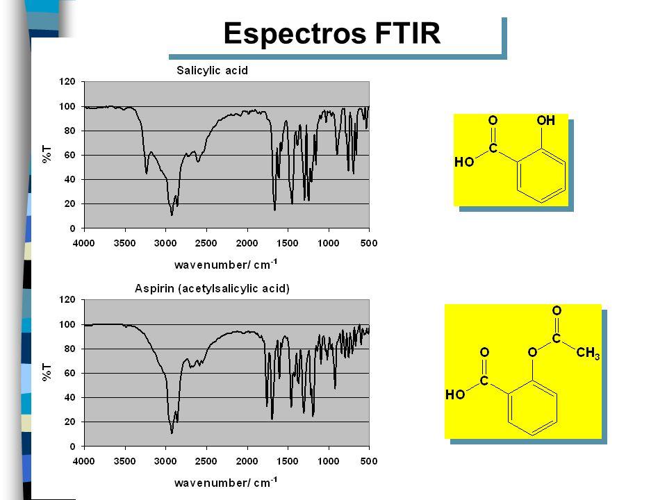 Espectros FTIR