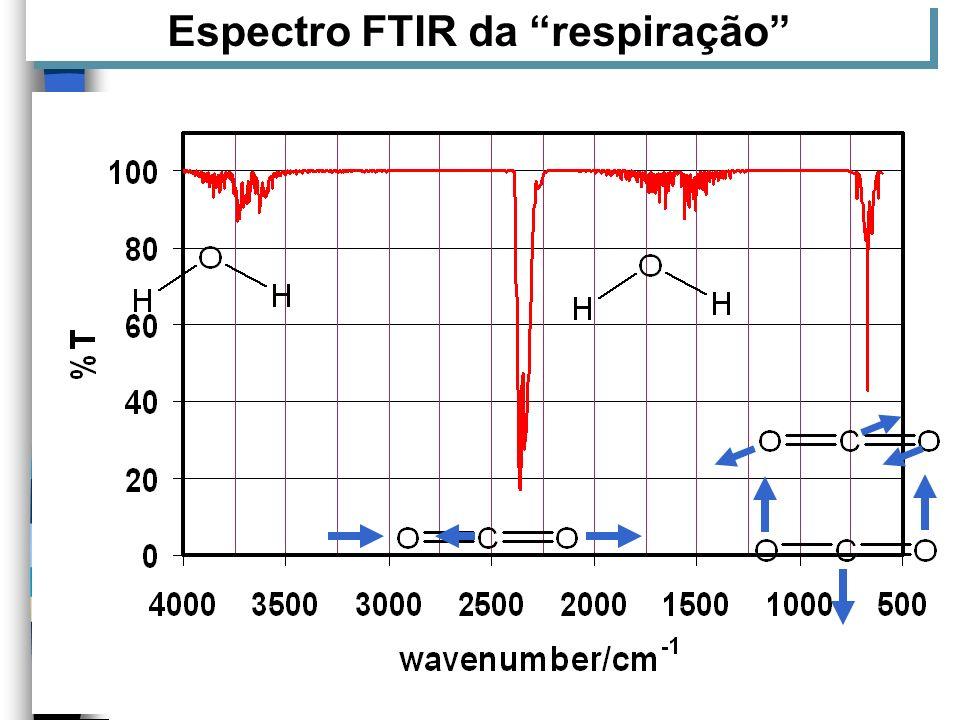 Espectro FTIR da respiração