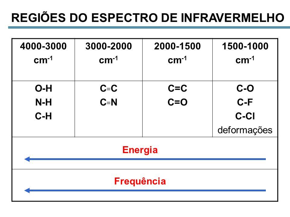REGIÕES DO ESPECTRO DE INFRAVERMELHO