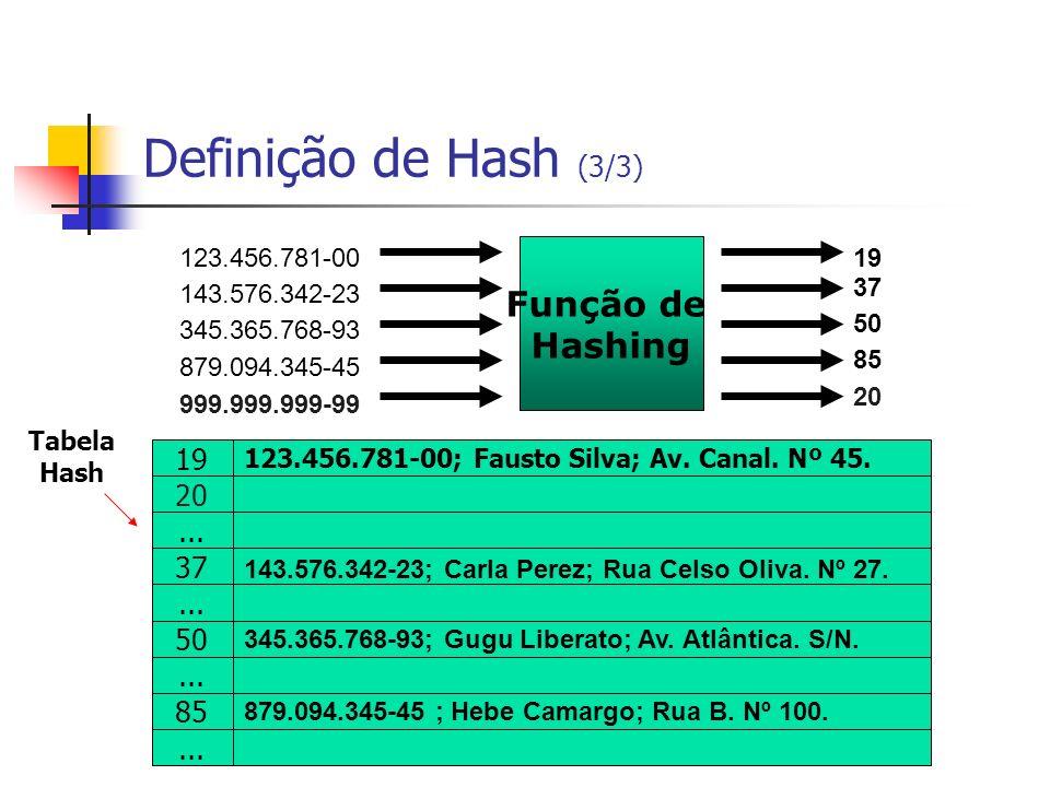 Definição de Hash (3/3) Função de Hashing ... 37 50 85 123.456.781-00