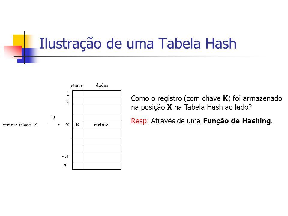 Ilustração de uma Tabela Hash
