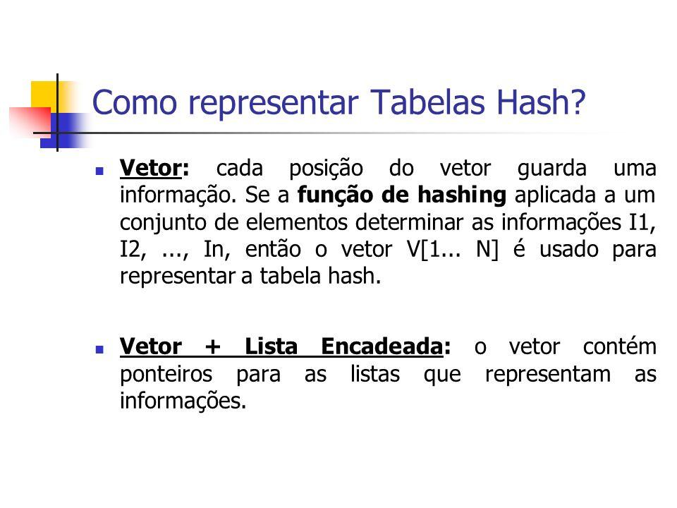Como representar Tabelas Hash