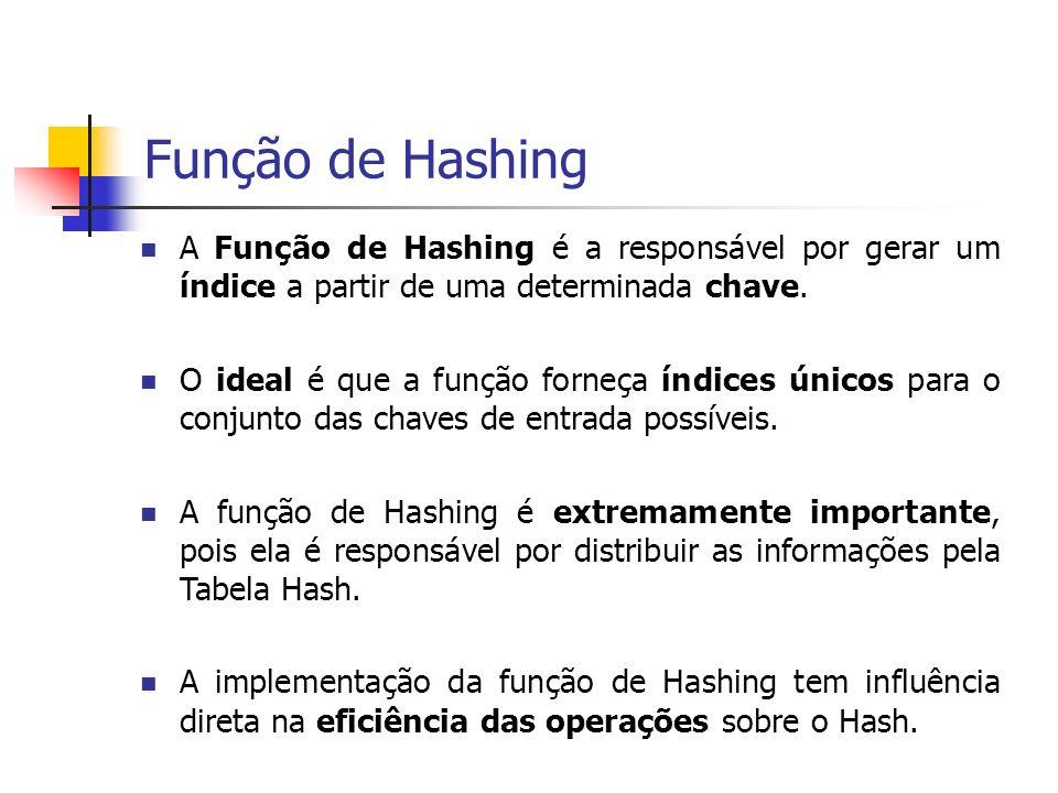 Função de Hashing A Função de Hashing é a responsável por gerar um índice a partir de uma determinada chave.