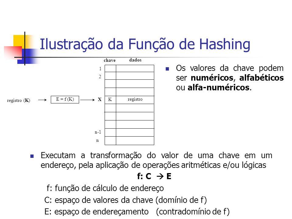 Ilustração da Função de Hashing