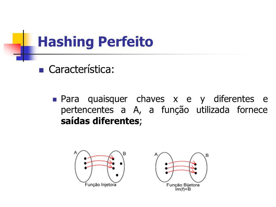 Hashing Perfeito Característica: