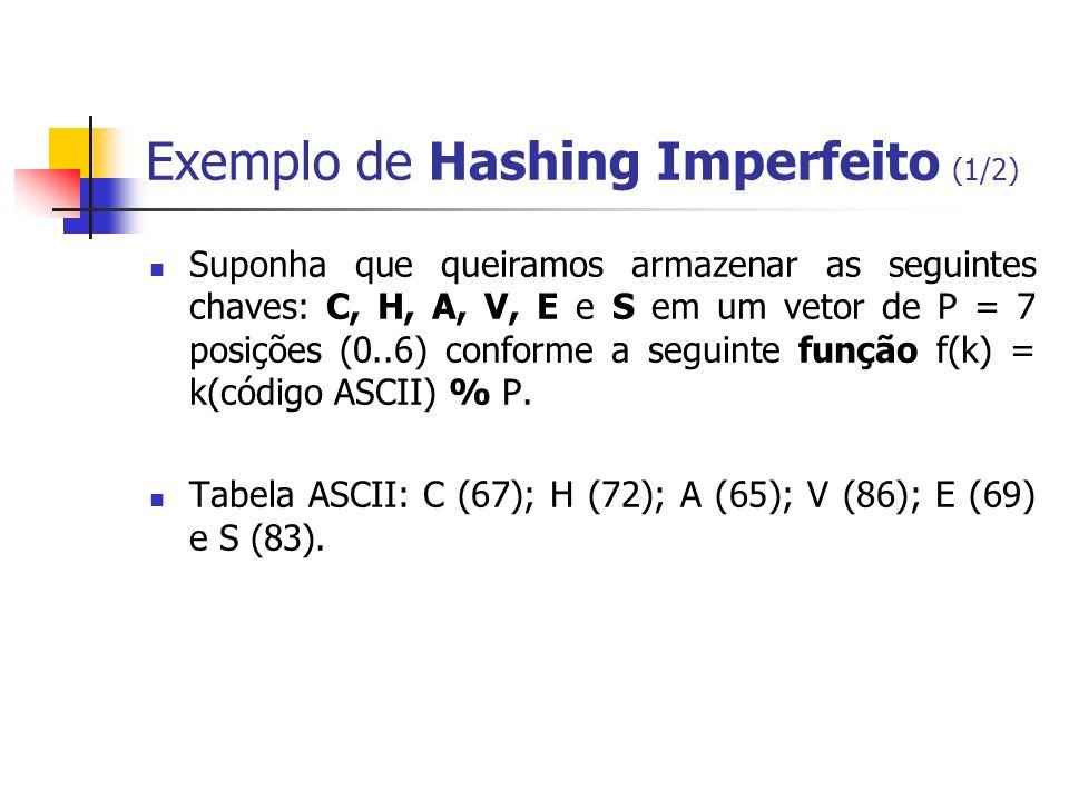 Exemplo de Hashing Imperfeito (1/2)