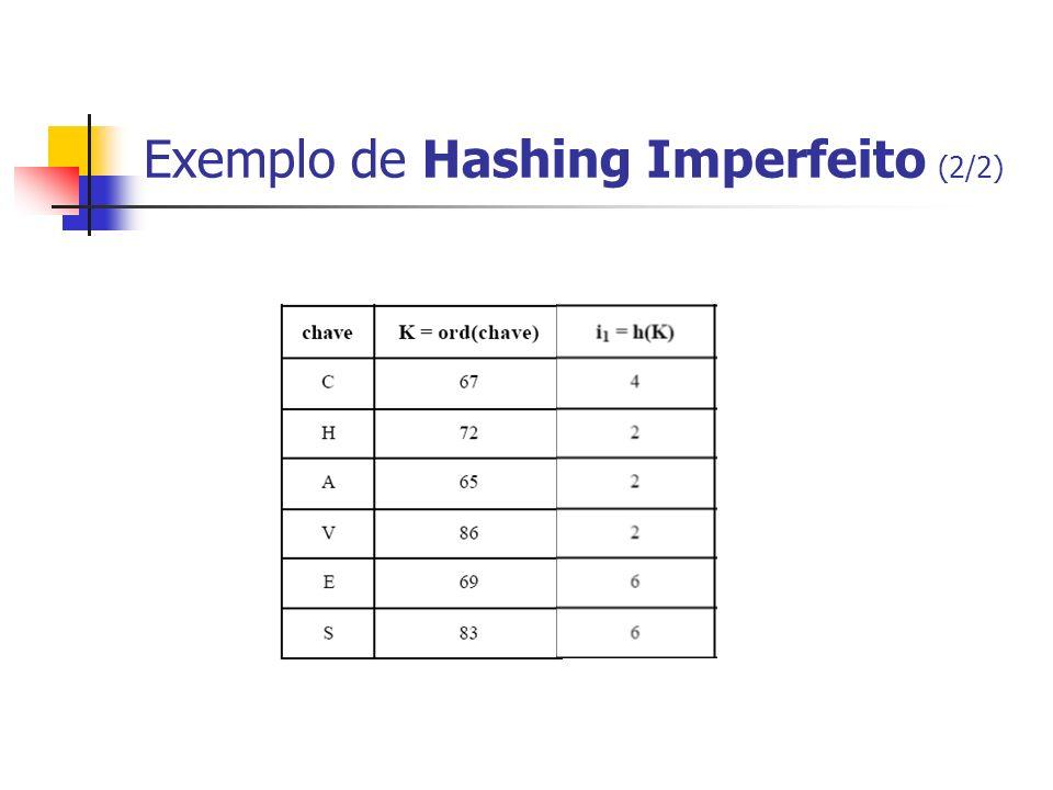 Exemplo de Hashing Imperfeito (2/2)