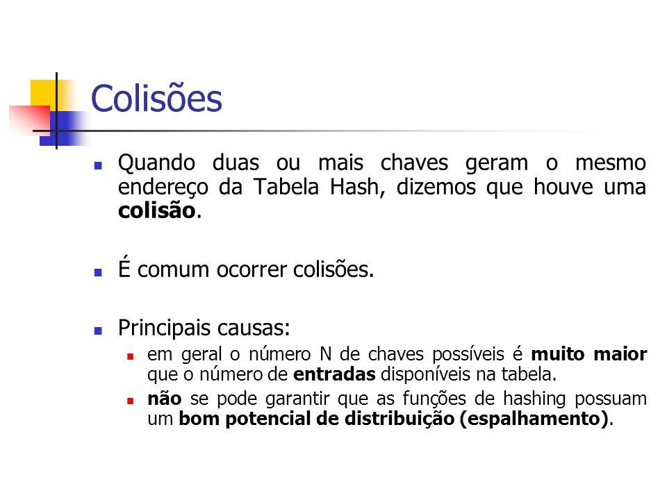 Colisões Quando duas ou mais chaves geram o mesmo endereço da Tabela Hash, dizemos que houve uma colisão.
