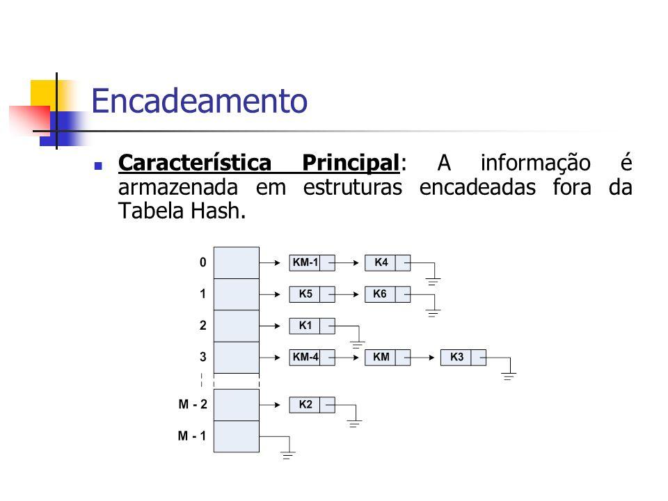 Encadeamento Característica Principal: A informação é armazenada em estruturas encadeadas fora da Tabela Hash.