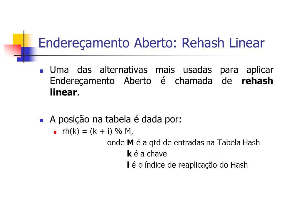 Endereçamento Aberto: Rehash Linear