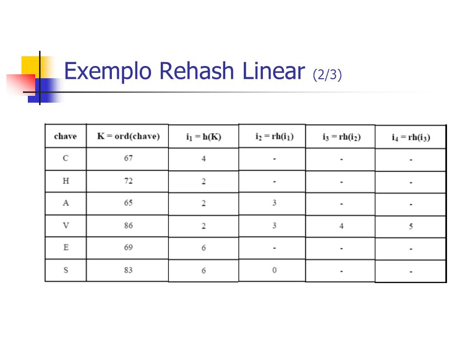 Exemplo Rehash Linear (2/3)