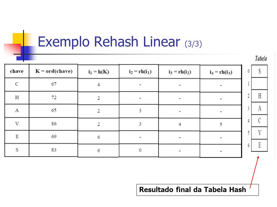 Exemplo Rehash Linear (3/3)
