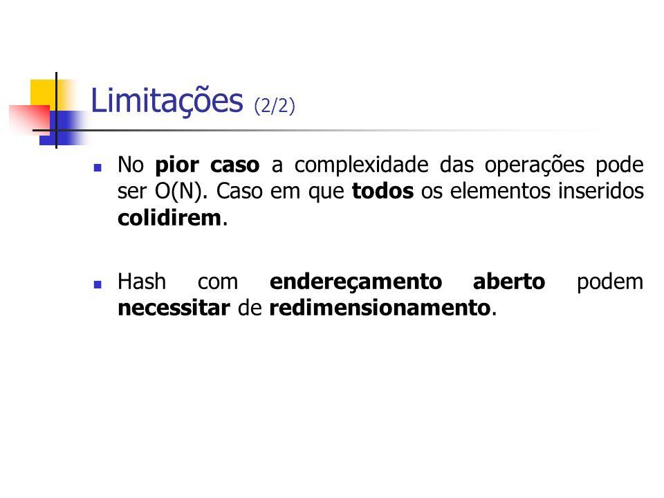 Limitações (2/2)No pior caso a complexidade das operações pode ser O(N). Caso em que todos os elementos inseridos colidirem.