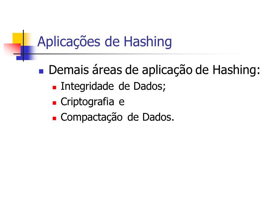 Aplicações de Hashing Demais áreas de aplicação de Hashing: