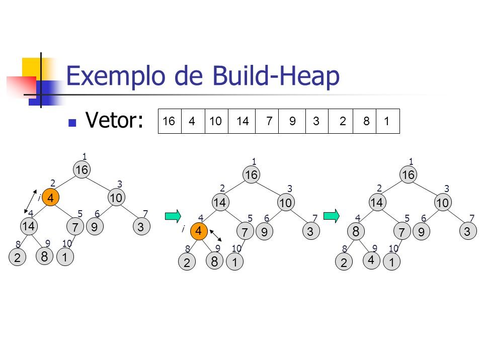 Exemplo de Build-Heap Vetor: 16 9 3 10 2 1 8 7 14 16 9 3 10 2 1 8 7 14