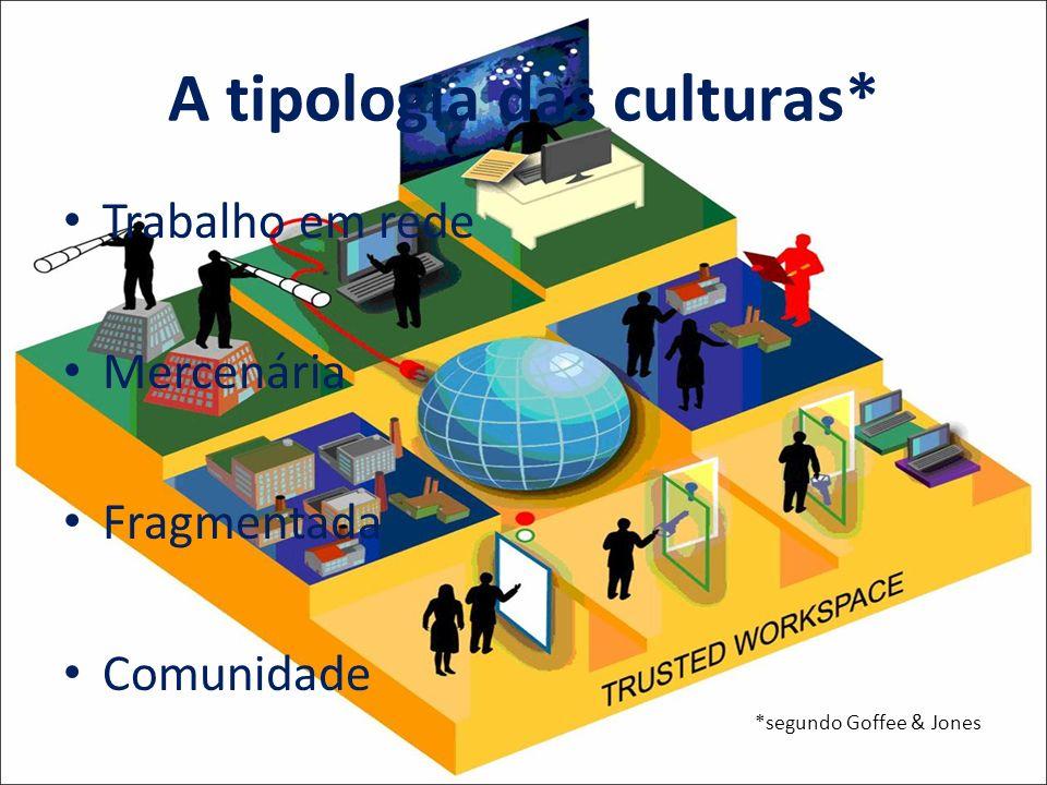 A tipologia das culturas*