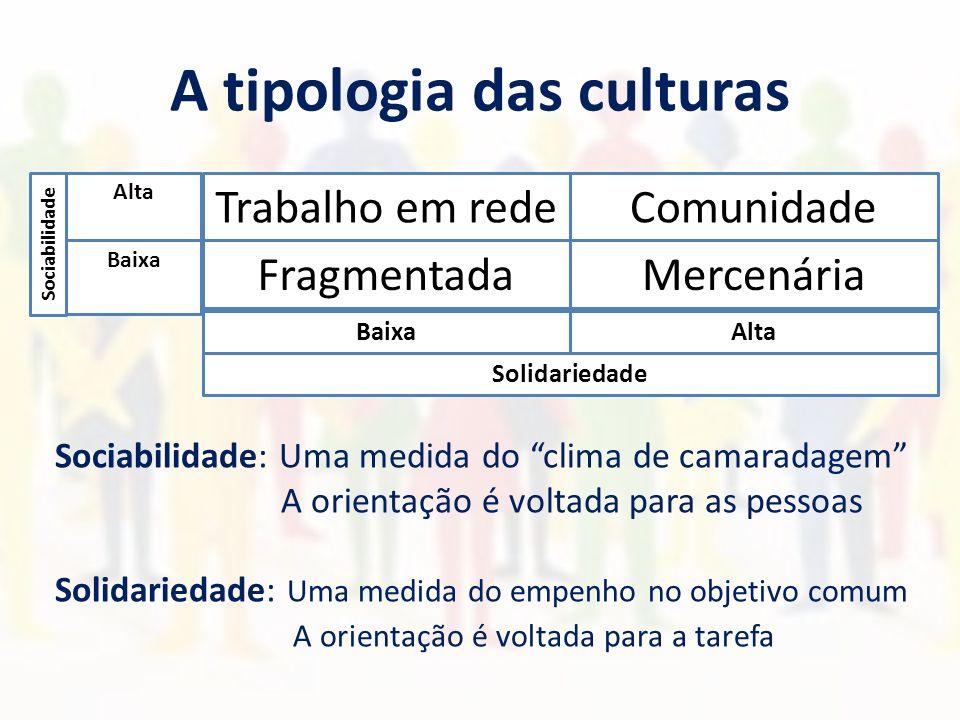 A tipologia das culturas