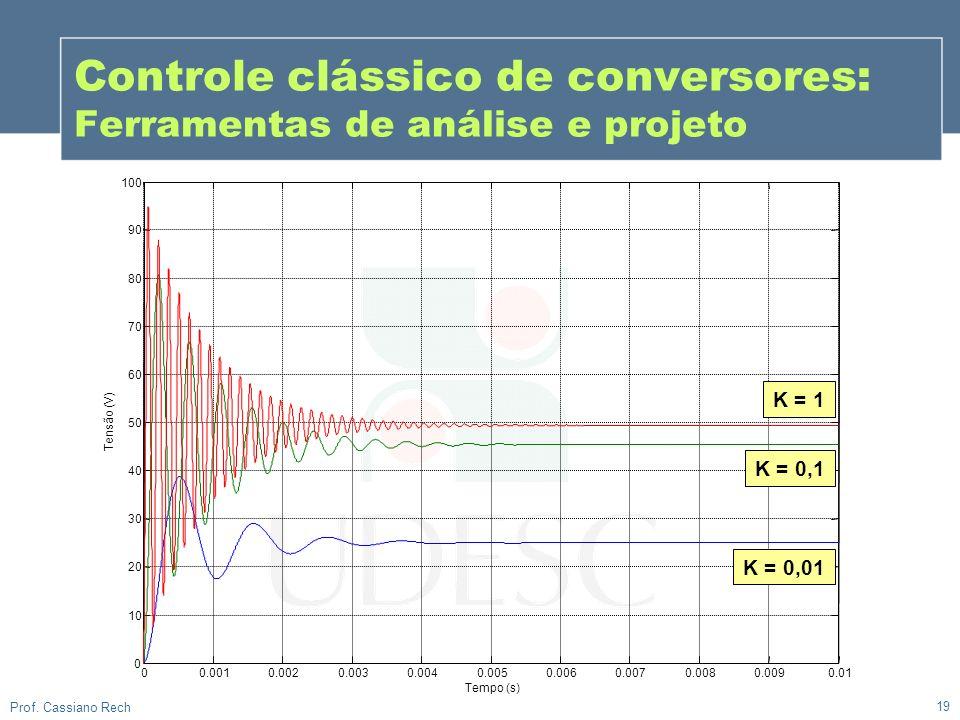 Controle clássico de conversores: Ferramentas de análise e projeto