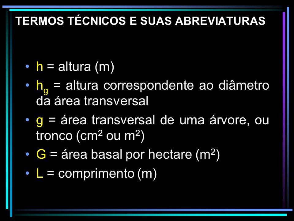 TERMOS TÉCNICOS E SUAS ABREVIATURAS