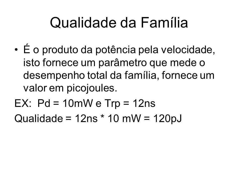 Qualidade da Família
