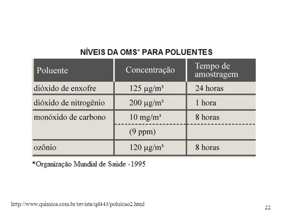 http://www.quimica.com.br/revista/qd443/poluicao2.html