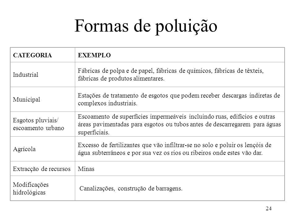 Formas de poluição CATEGORIA EXEMPLO Industrial